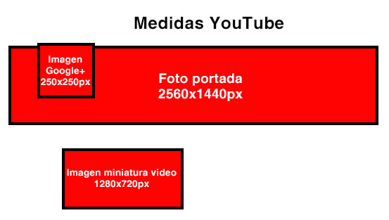 medias yotube